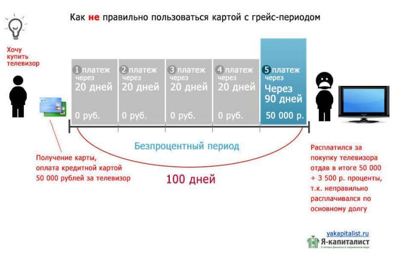Изображение - Кредитные карты с грейс периодом grejjs-skhema-alfabank2