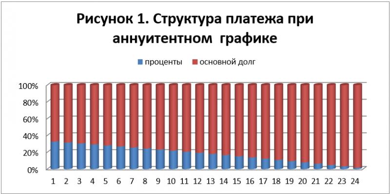 Основной долг и проценты погашены продать долг коллекторам нижний новгород