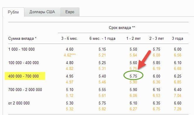 Тема возвратные сбербанк россии процентные ставки по вкладам на сегодня азартных игр может