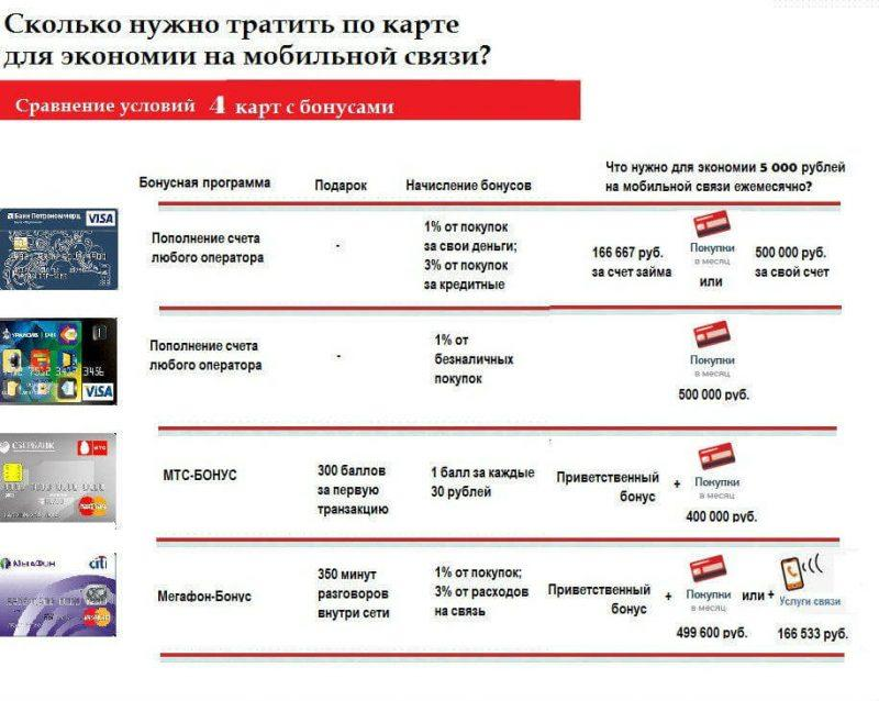 Банк УРАЛСИБ | Платежи