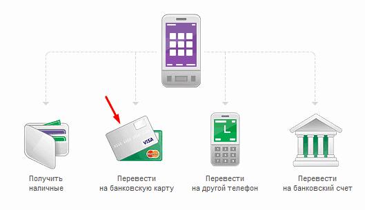 Изображение - Как вывести деньги с мегафона lightshot11