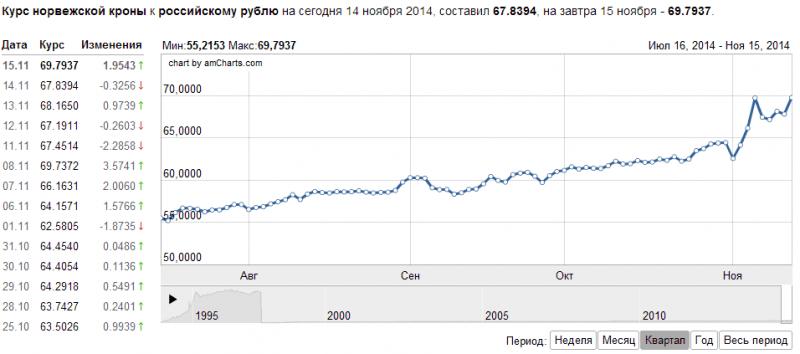 Динамика норвежской кроны calculate profit loss