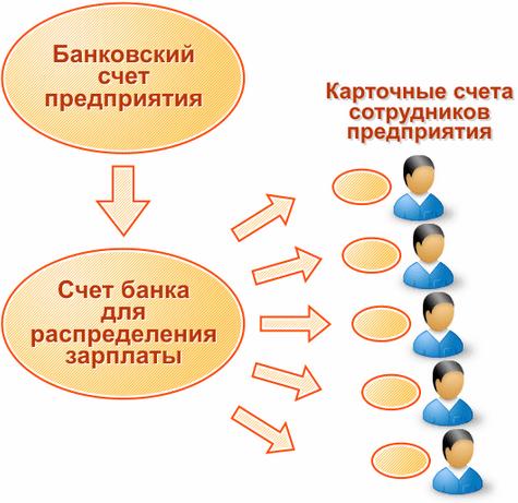Рисунок 3. Как работает «зарплатный проект».
