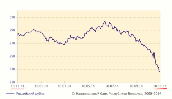 Рисунок 1. График изменения курса белорусский рубль – российский рубль за год.
