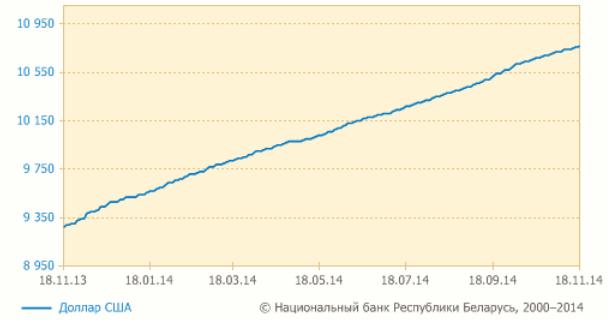 Рисунок 2. График изменения курса белорусский рубль – доллар за год.