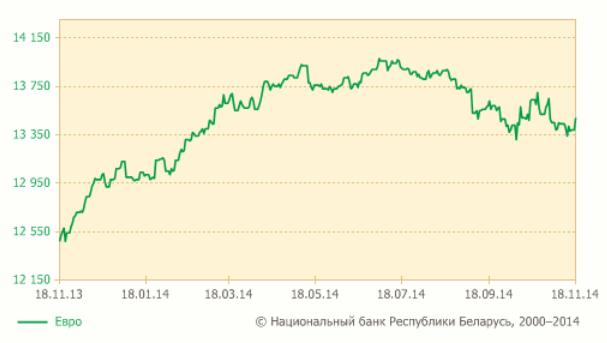 Рисунок 3. График изменения курса белорусский рубль – евро за год.