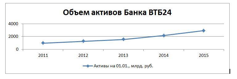 Динамика стоимости активов ВТБ24 в 2011-2015 гг.