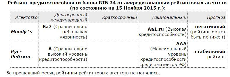 кредитный рейтинг банка втб