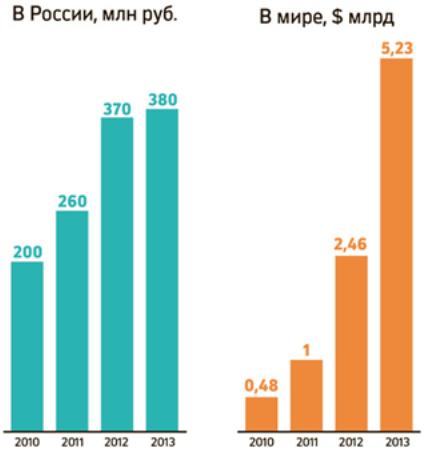 Рис. 2 – Мировой и российский рынок P2P кредитования (по данным J'son & Partners Consulting)