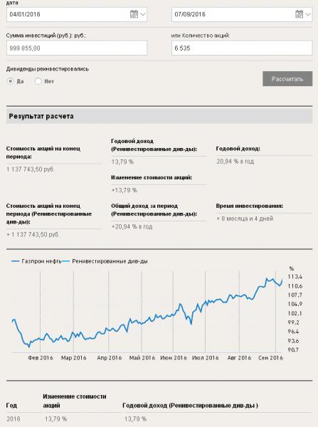 Рисунок 2. Доходность акций Газпрома при реинвестировании дивидендов