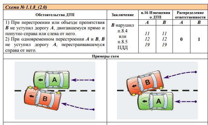 Рисунок. 1. Пример зарисовки типовой схемы дорожно-транспортного происшествия.