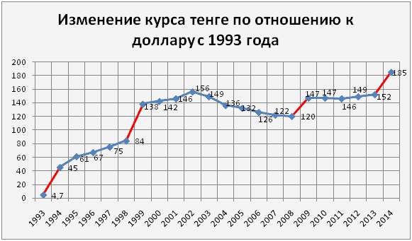 буе коттем курс рубля по отношению к тенге вакансии! уменя ешё