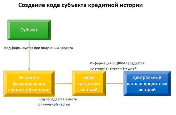 Рисунок 1. Создание кода субъекта кредитной истории
