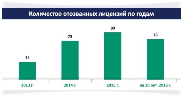 Рисунок 1. Статистика отозванных банковских лицензий в период с 2013-2016 гг. Источник: ЦБ РФ
