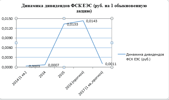 График 1. Дивидендная история ПАО «ФСК ЕЭС».