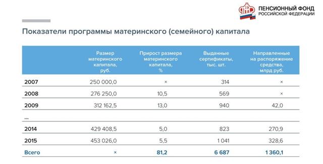 Рис.2: Рост величины семейного капитала. Источник: Официальная страница ПФР в Одноклассниках