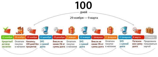 Рис.5. Порядок оплаты долга по карте «100 дней»