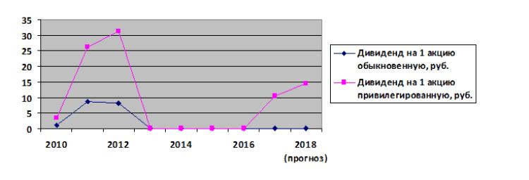 График 1. Динамика изменения доходности дивидендов «Мечела» в 2010-2018 гг. с прогнозом. Источник: dohod.ru, официальный сайт