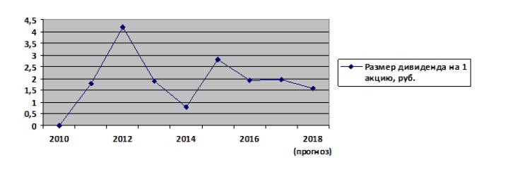 График 1. Динамика изменения доходности дивидендов ТМК в 2010-2018 гг. с прогнозом. Источник: investfuture.ru, официальный сайт
