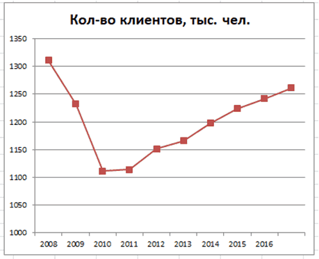 График 1. Динамика роста участников фонда, 2008–2017 гг. Источник: npfb.ru, cbr.ru