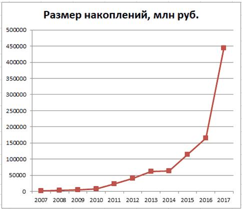 График 2. Динамика увеличения накоплений в 2007–2017 гг. Источник: gazfond-pn.ru, cbr.ru