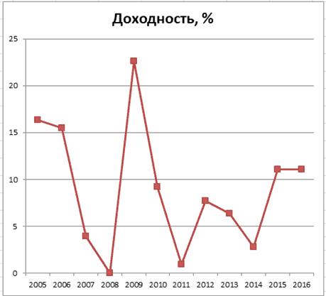 График 3. Динамика доходности инвестирования, 2005–2016 гг. Источник: gazfond-pn.ru