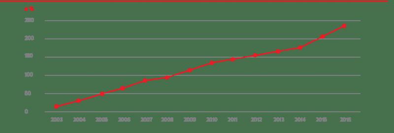 График. 3. Накопленная доходность за 2003–2016 гг. Источник: npfb.ru