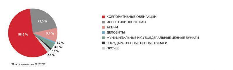 Рис. 3. Инвестиции НПФ «ВОЗРОЖДЕНИЕ». Источник: официальный сайт npfb.ru