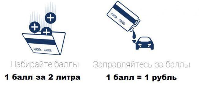 Рис. 5. 1 балл равняется 1 рублю