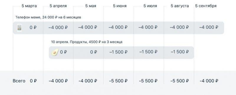 Рис.3. График платежей по рассрочке