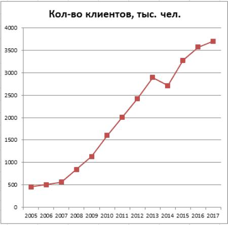 График 1. Динамика роста участников и застрахованных лиц фонда в 2005–2017 гг. Источник: lukoil-garant.ru/cbr.ru