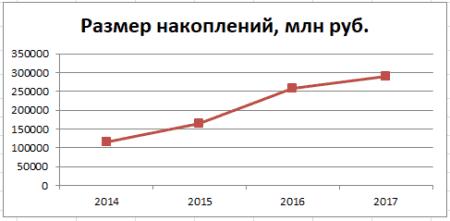График 2. Динамика увеличения накоплений в 2004–2017 гг. Источник: gazfond-pn.ru, cbr.ru