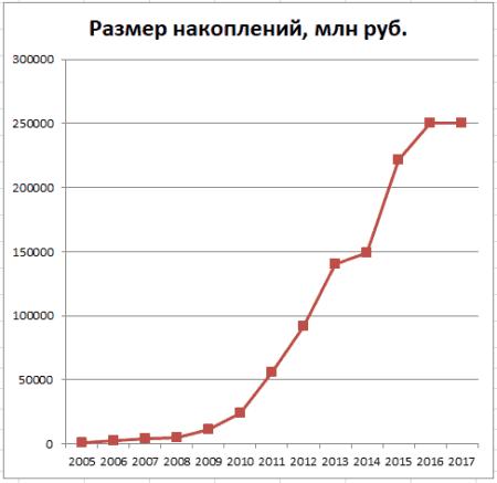 График 2. Динамика увеличения накоплений в 2005–2017 гг. Источник: lukoil-garant.ru/cbr.ru