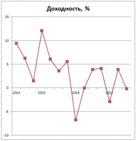График 3. Динамика доходности инвестирования в 2014–2017 гг. Источник: gazfond-pn.ru, cbr.ru