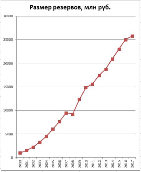 График 3. Динамика роста резервов в 2005–2017 гг. Источник: lukoil-garant.ru/cbr.ru