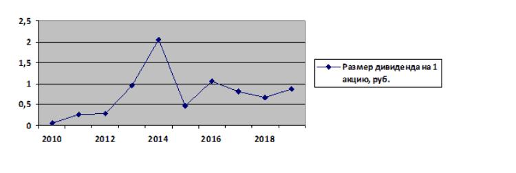 График 1. Динамика изменения дивидендов АФК «Система» в 2010-2017 гг. с прогнозом на 2018 г. Источник: dohod.ru