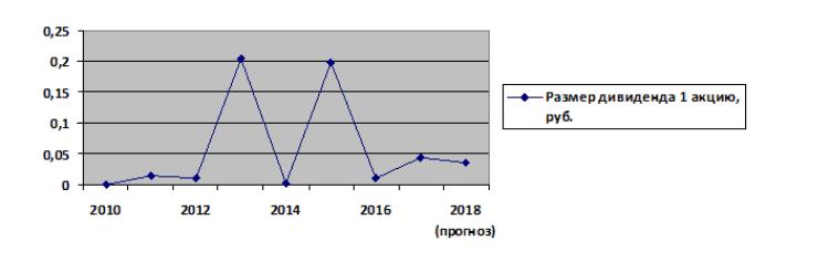 График 1. Динамика изменения доходности дивидендов «МРСК Центра» 2010-2017 гг. с прогнозом на 2018 г. Источник: официальный сайт