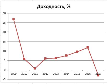 График 1. Динамика изменения доходности инвестирования пенсионных накоплений в 2009–2017 гг. Источник: npf.investfunds.ru, cbr.ru