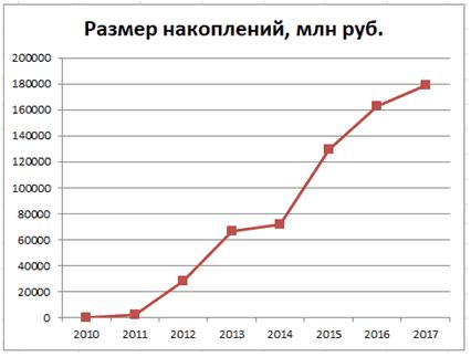 График 3. Динамика увеличения накоплений в 2010–2017 гг. Источник: npf.investfunds.ru, cbr.ru