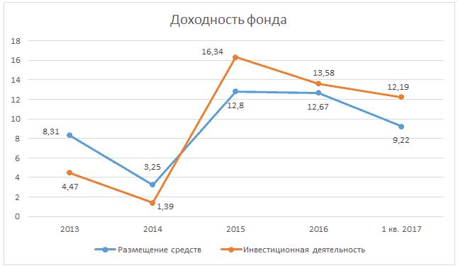 График 1. Динамика доходности фонда за период с 2013 года до слияния. Источник: cbr.ru