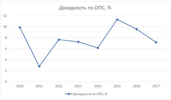 График 2. Динамика изменения доходности от инвестирования накоплений МНПФ «Большой» в 2010-2017 гг.