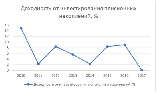График 2. Динамика изменения доходности от инвестирования накоплений НПФ «Телеком-Союз» в 2010-2017 гг.