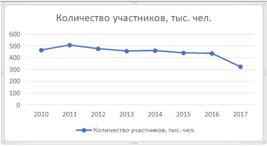 График 1. Динамика изменения числа клиентов НПФ «Телеком-Союз» в 2010-2016 гг.