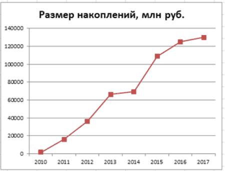 Изображение - Негосударственный пенсионный фонд втб Gr.-3