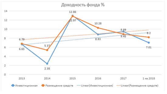 График 1. Доходность в динамике. Источник: официальный сайт