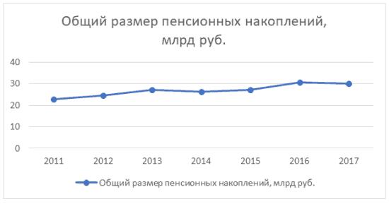 График 1. Динамика изменения общего размера пенсионных накоплений НПФ «Ханты-Мансийский» в 2011-2017 гг.