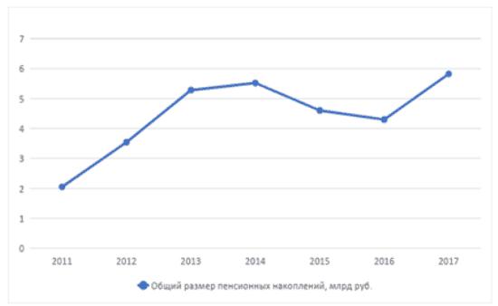 График 1. Динамика изменения общего размера пенсионных накоплений НПФ «Образование» в 2011-2017 гг.
