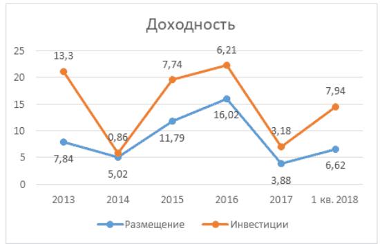 График 1. Динамика доходности фонда период 2013-1 кв. 2018. Источник: cbr.ru