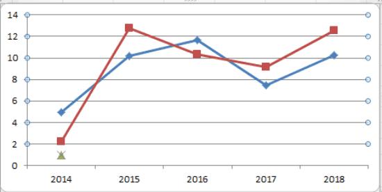 График 1. Динамика доходности в 2014-2018 гг. Источник: : npf.investfunds.ru, cbr.ru