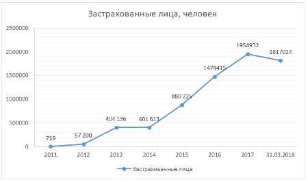 График 2. Динамика изменения количества застрахованных лиц за период 2011-2018 годы. Источник: официальный сайт
